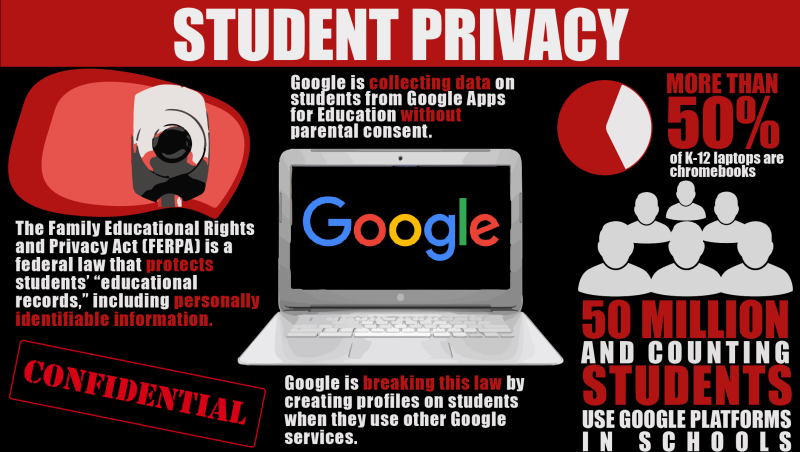 Student Privacy